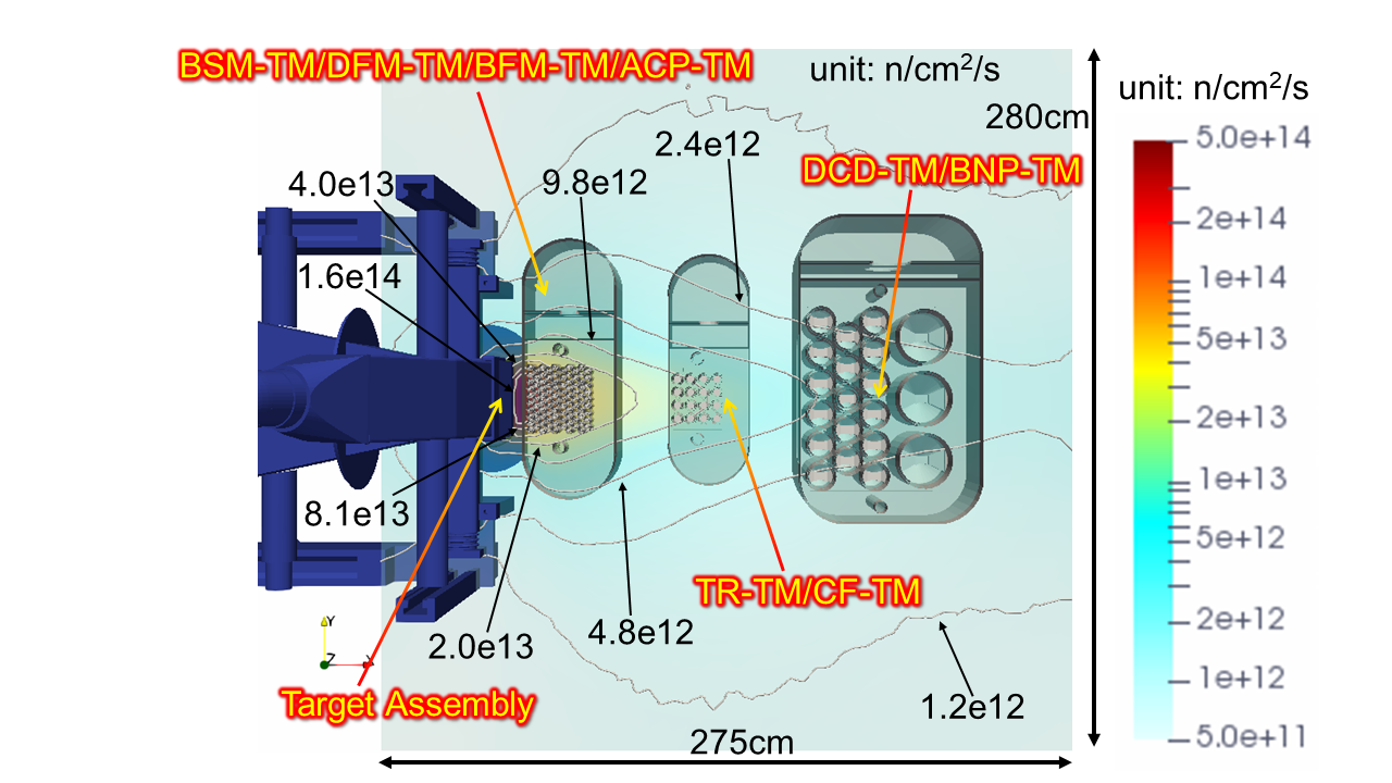 Neutron flux map and location of the test modules in the test cell (horizontal cross-sectional view).
