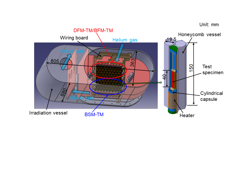 Enlarged view of the BSMTM, DFMTM and BFMTM installed in a single irradiation vessel.