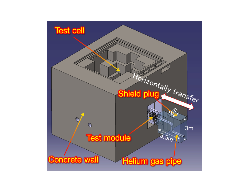 Conceptual view of the horizontal maintenance method for the test module integrated with the shield plug.