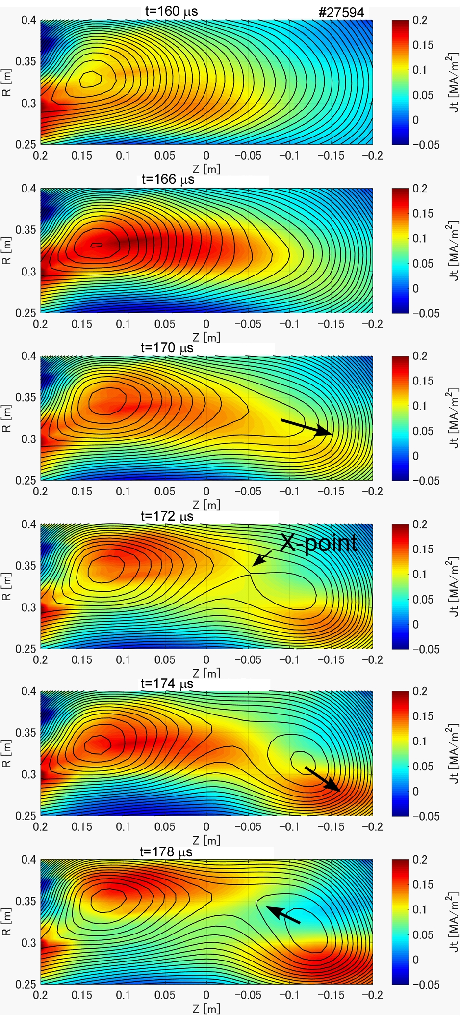 The evolution of the poloidal flux $\Psi_p$ and the current density $J_t$ during the plasmoid formation process.