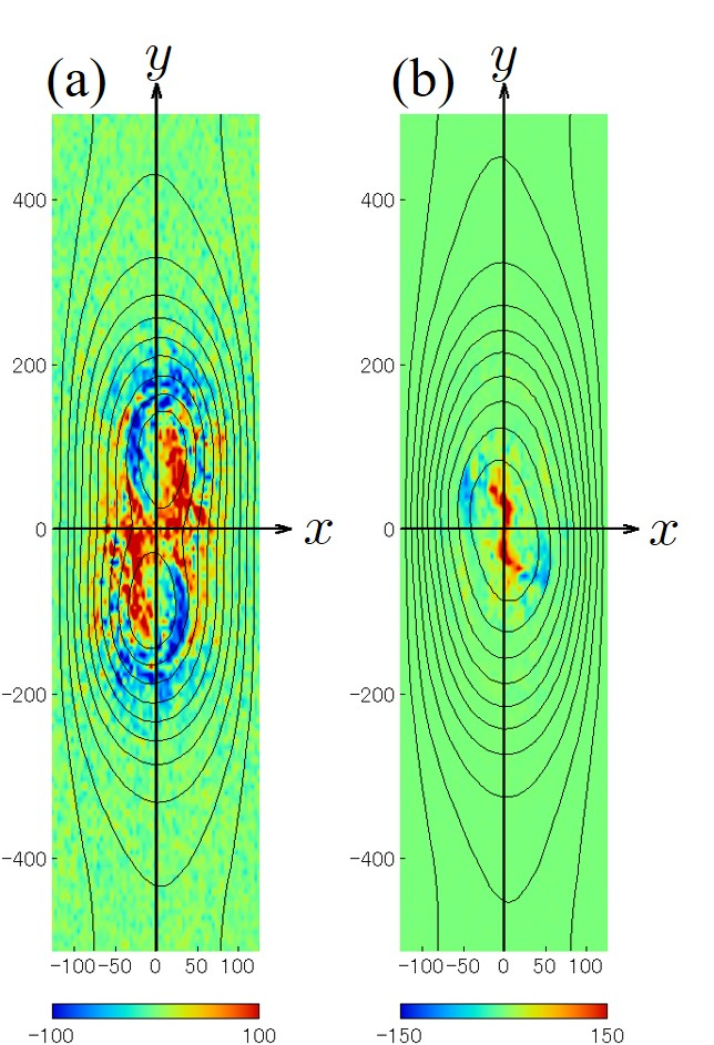Spatial profiles of (a) the compressional heating term at $\omega_{ce}t=2391$ and (b) the viscous heating term at $\omega_{ce}t=3120$.
