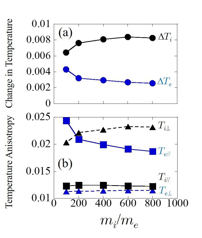 Dependence of (a) the change in temperature and (b) the temperature anisotropy for ions and electrons on $m_i/m_e$.