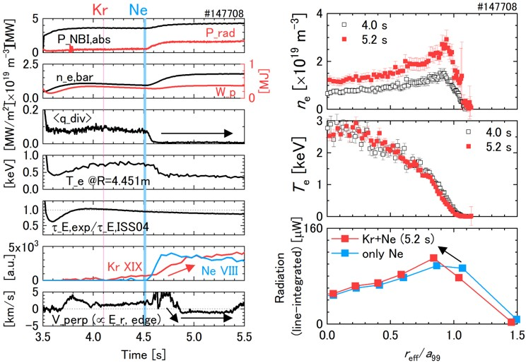 Steady-state sustainment of divertor detachment for ~ 1 s using Kr+Ne superimposed seeding. Pre-seeded Kr emission was drastically enhanced after Ne seeding. Negative Er was formed after the Ne seeding around the LCFS. After Kr+Ne seeding, $T_e$ locally decreased at $|r_{eff}/a_{99}| > 0.8$ while the $n_e$ profile shape was not changed. The radiation region moved upstream with the suppression of impurity accumulation toward the central plasma compared with the same $f_{rad} = P_{rad}/P_{NBI, abs}$ using Ne only seeding.