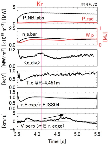 Plasma behavior in Kr seeding. Increase of $P_{rad}$ and decrease of $q_{div}$ are quite limited. Positive $E_r$ prevented the radiative cooling by the Kr seeding.