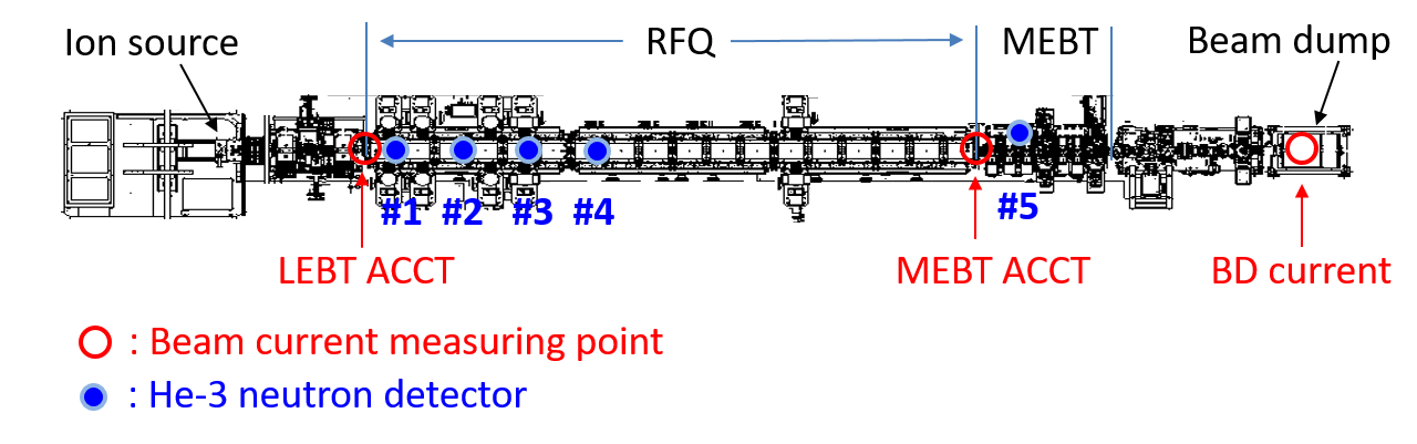 Configuration of LIPAc and the positions of measuring apparatus