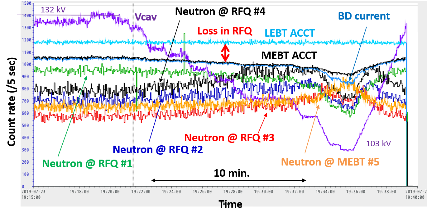 Neutron production rates measured by the 3He detectors when the cavity voltage of RFQ was changed during the 100 mA deuteron acceleration (1 ms/ 1 Hz) in the LIPAc RFQ