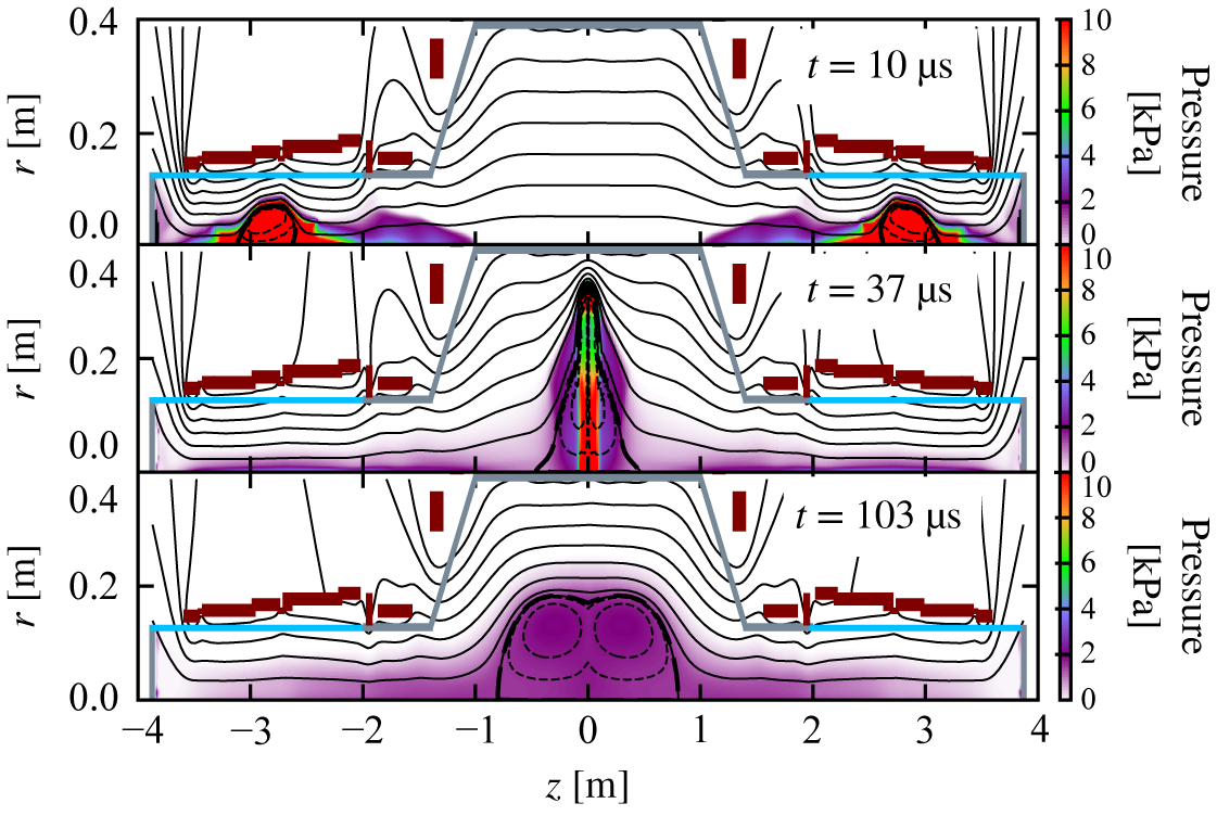2-D MHD simulation indicating collisional merging process of FRCs. Two FRCs are accelerated into the confinement region and collide at mid-plane of the device.