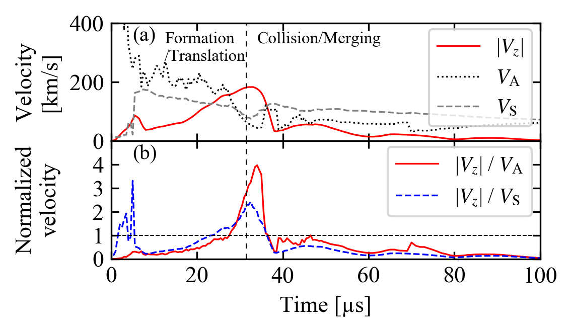 (a) Time evolutions of translation  |$V_{z}$|, Alfvénic $V_{A}$ and sound $V_{S}$ velocities from the MHD simulation. (b) Normalized value of |$V_{z}$| by $V_{A}$ and $V_{S}$. Dashed vertical line denotes the timing when the whole FRC enters the confinement region.