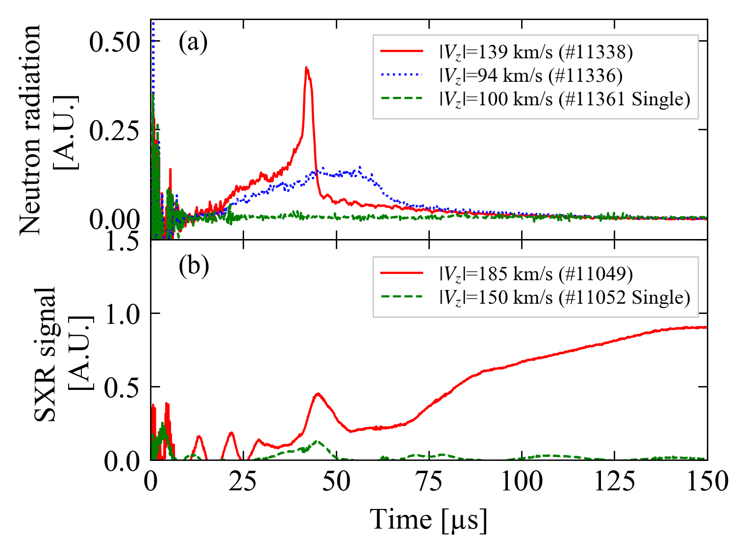 Time evolutions of (a) neutron radiation in the collisional merging for two different translation velocities and single translation (green dashed line). (b) SXR radiation. Steep peak is observed on neutron radiation only in the collisional merging with |$V_{z}$| significantly exceeds $V_{A}$ and $V_{S}$ (red solid line). Following the peak at the collision, the SXR intensity is increased by reflecting the thermalization of accelerated ions into electrons.