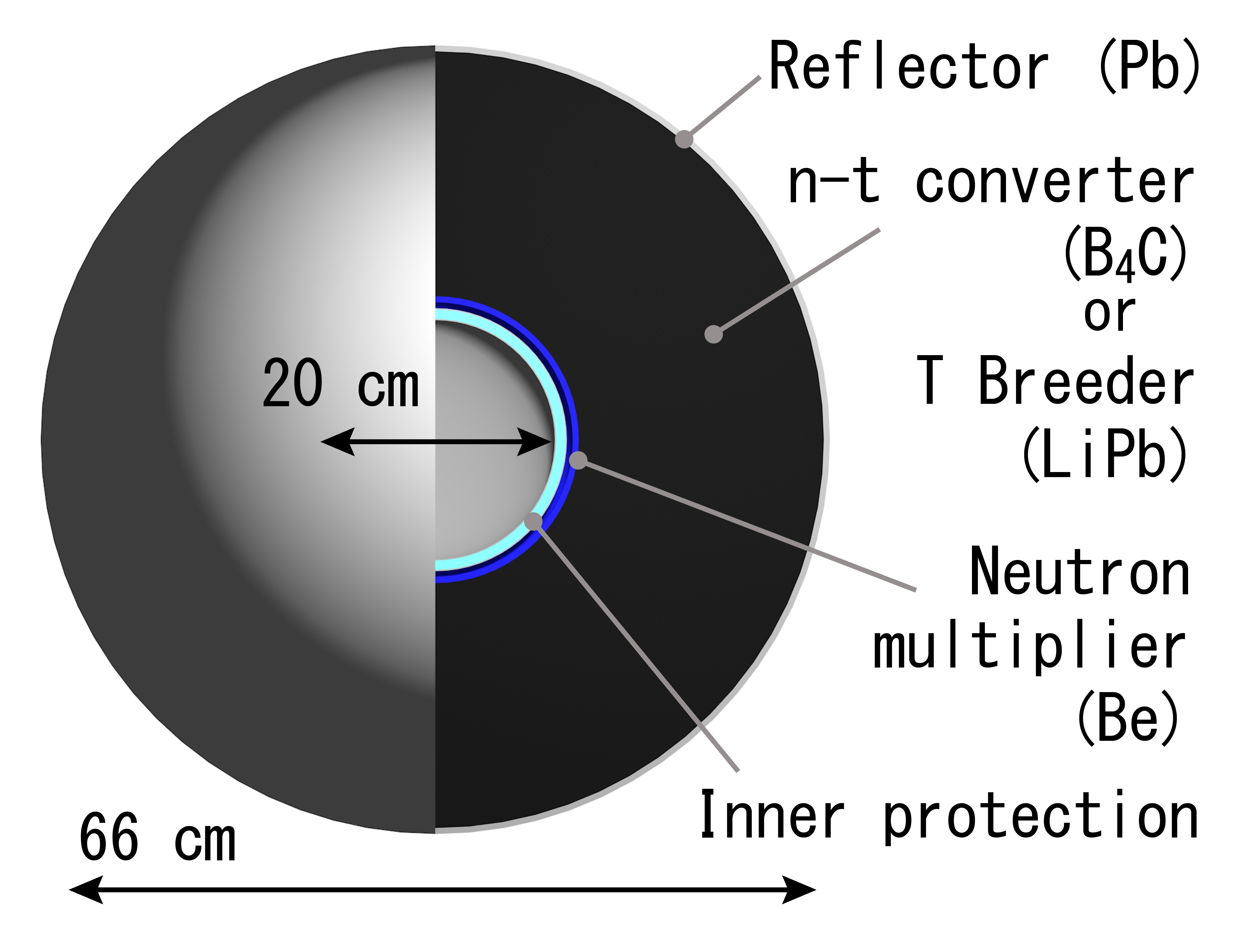 Configuration of a concentric core. Laser beam and LHART delivery ports are not illustrated for simplicity. The inner protection prevents n-t conversion from being affected by the energy of debris and laser beams. The core size is not modified.