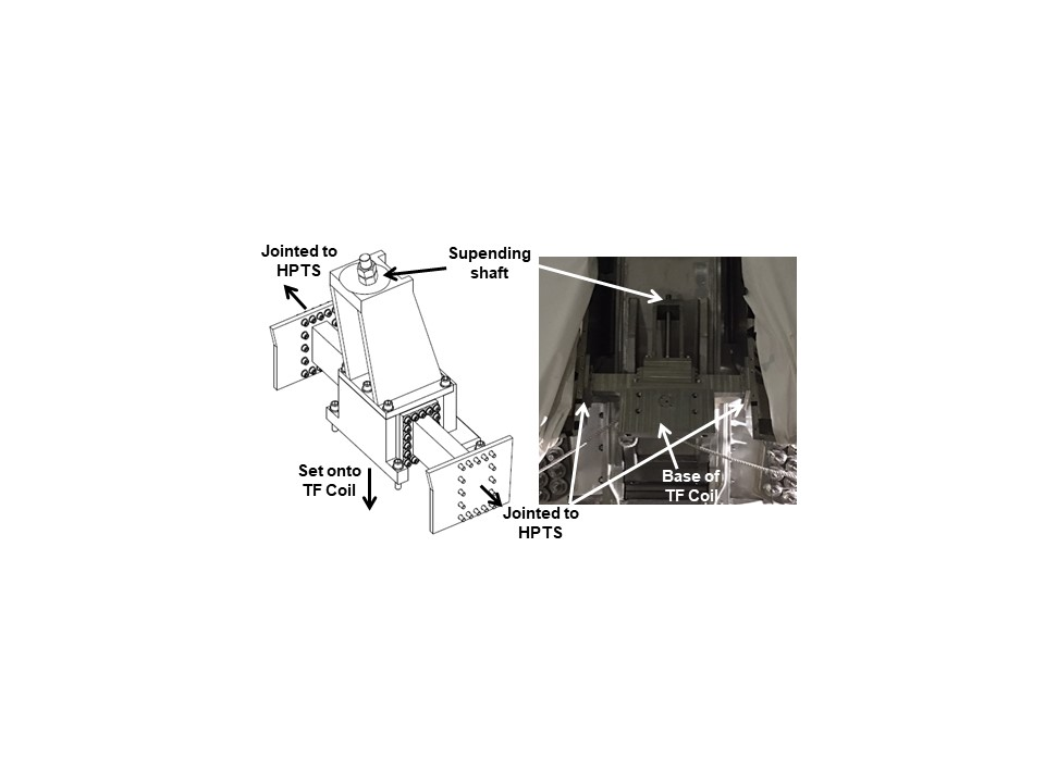 FIG.2 TS Gravity Support on TF Coil.