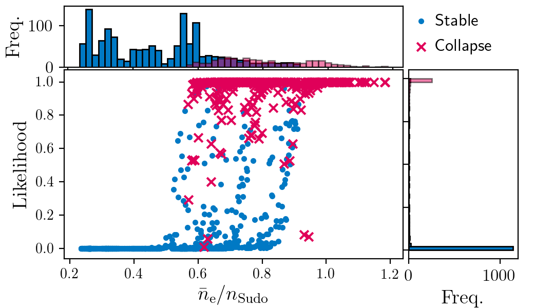 The comparison between collapse likelihood and Sudo scaling. In the scatter plot, the stable and collapse data in the dataset were shown by blue dots and red crosses, respectively. In the histogram, the stable and collapse data were shown by blue and red bars, respectively.