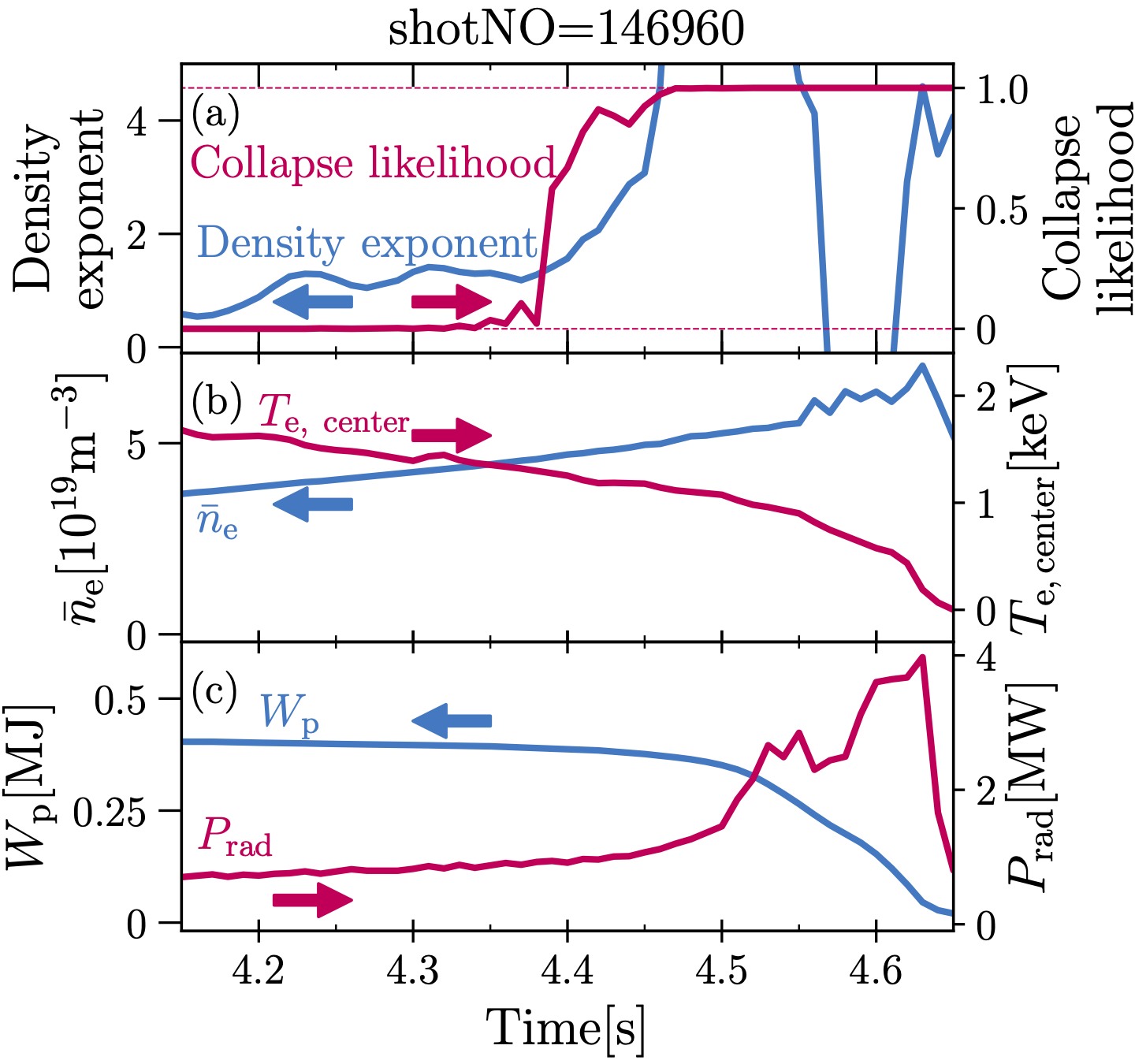 An example of collapsed discharge in LHD. (a) Density exponent and collapse likelihood, (b) line averaged electron density and electron temperature at plasma center, (c) diamagnetic energy and radiated power.