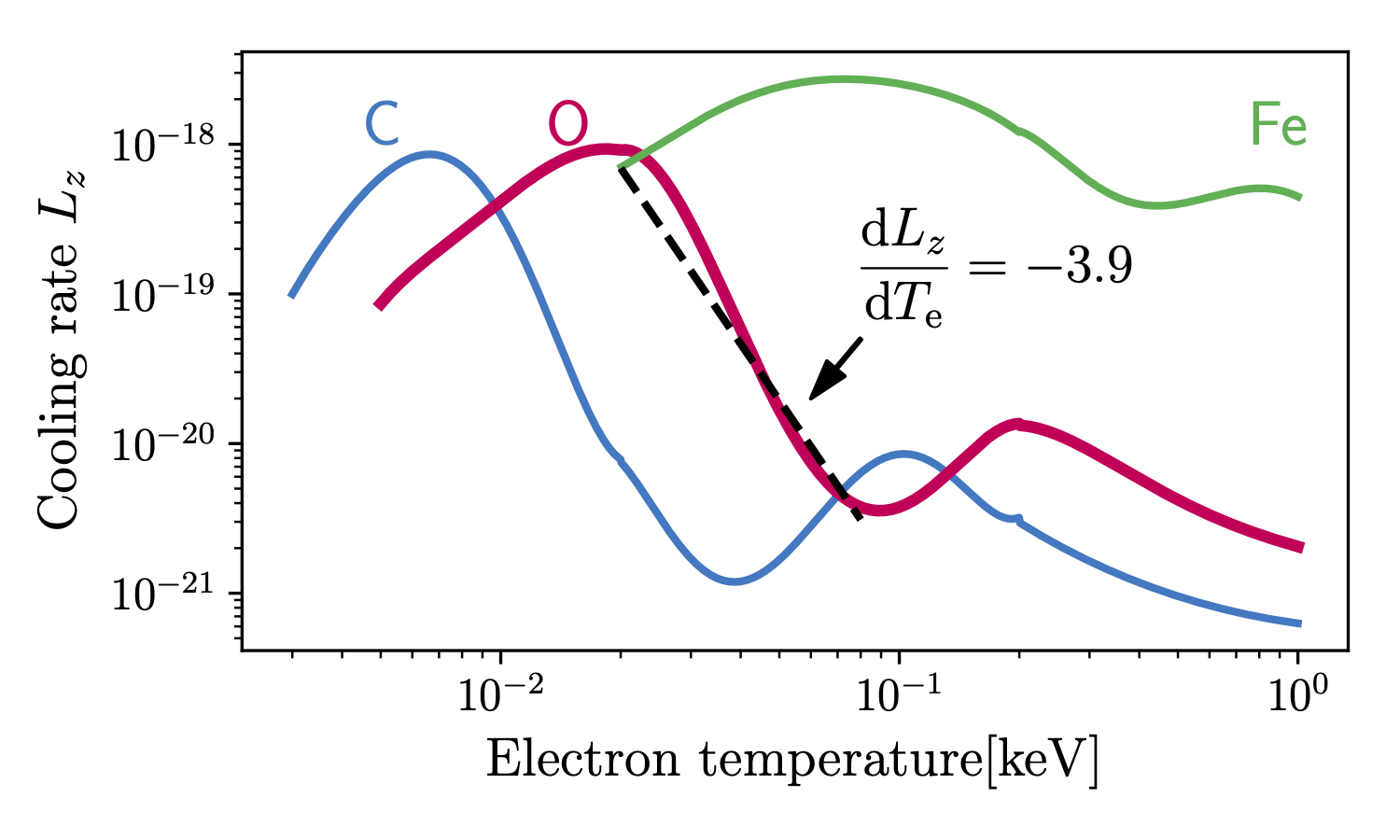 Cooling rate of C, O, and Fe against electron temperature. Black dashed lines mean $L_z\propto T_\mathrm{e}^{-3.9}$.