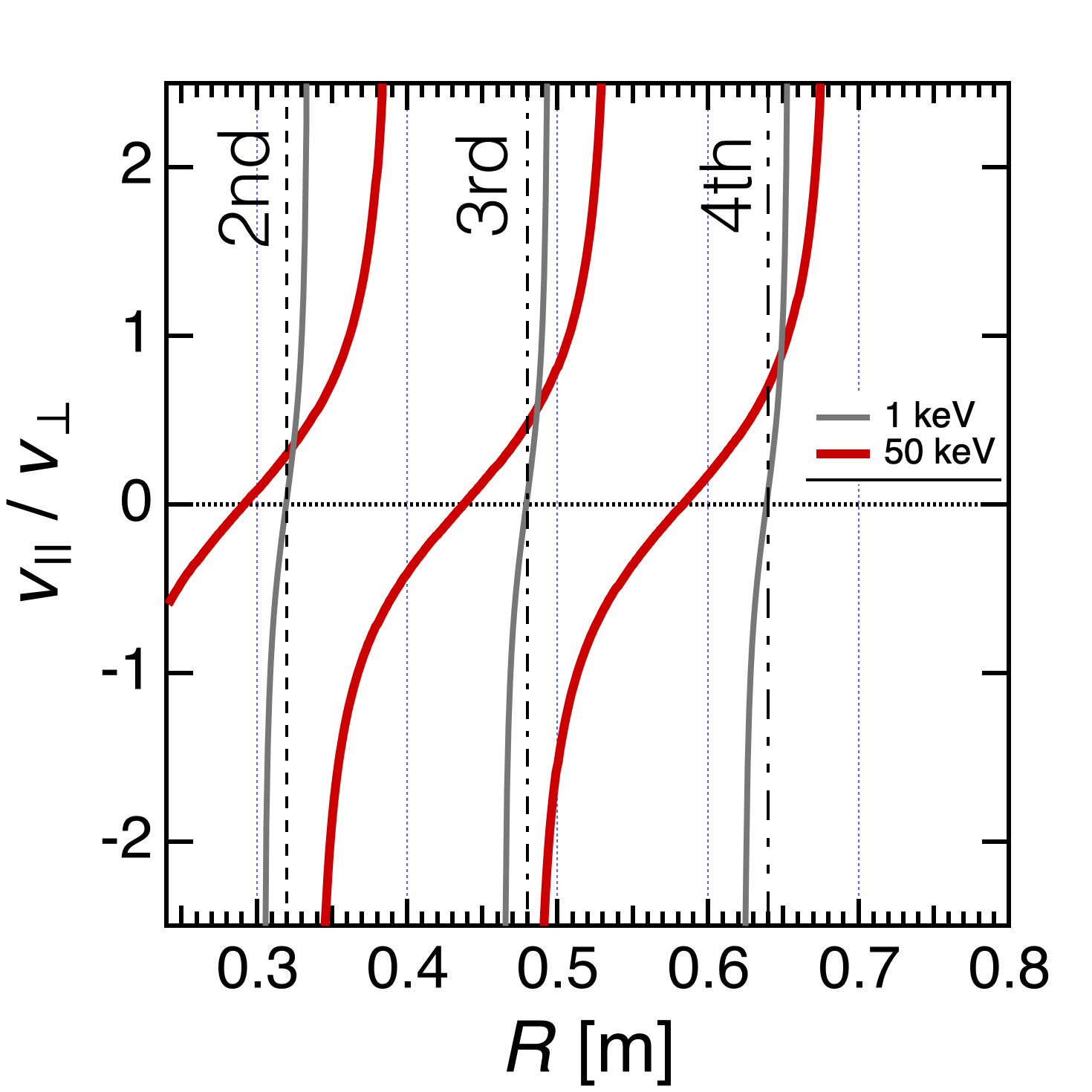 Radial profile of the velocity pitch ($v_{//}$ / $v_{\perp}$) of 1 keV (gray) and 50 keV (red) electrons satisfying $n$th harmonic relativistic Doppler resonance conditions. The inner limiter is located at $R$ = 0.23 m.