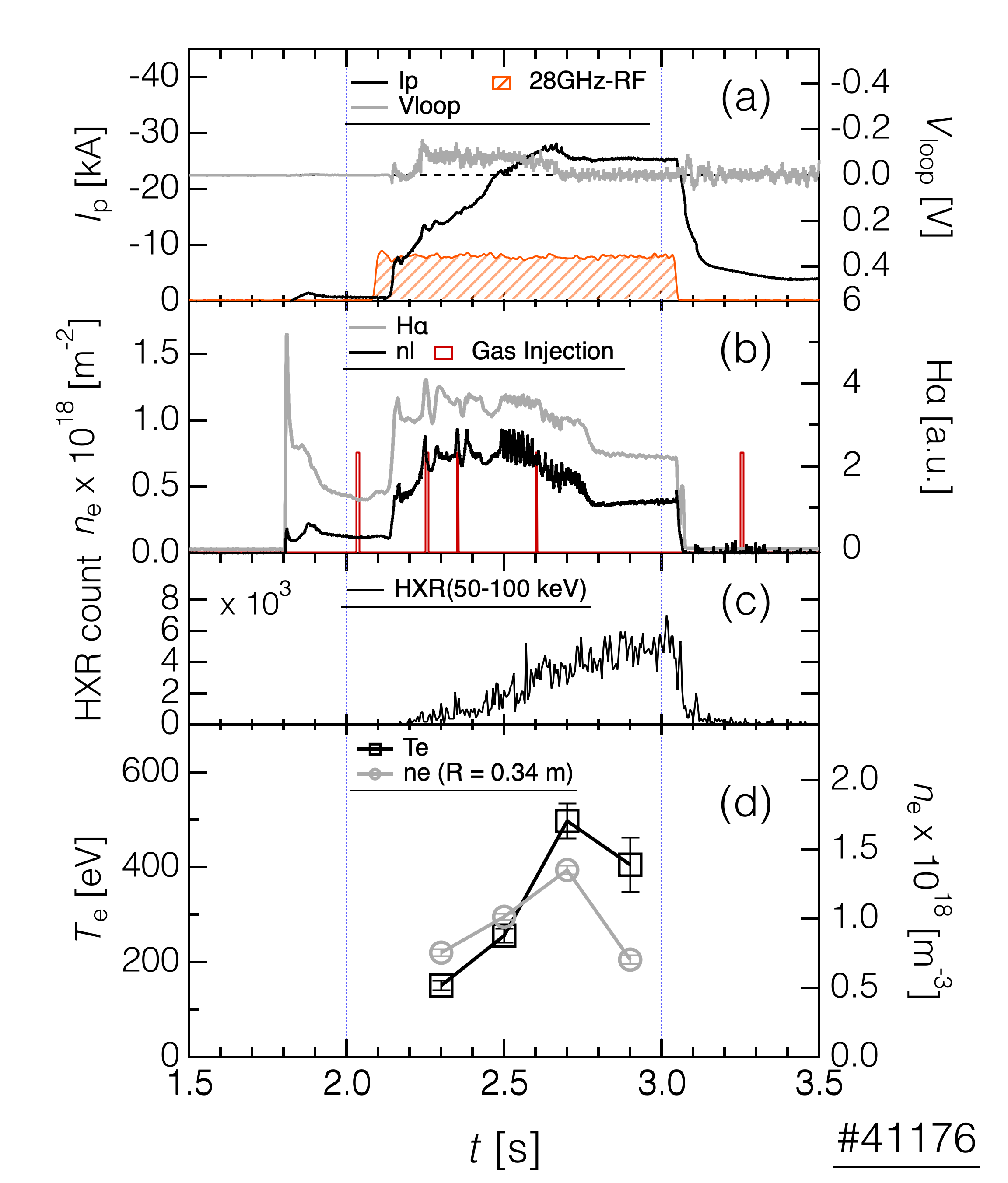 Waveforms of (a) plasma current and loop voltage, (b) line-integrated electron density and H$\alpha$ emission, (c) count of HXR (50-100 keV), and (e) electron temperature and density at $R$ = 0.34 m measured through Thomson scattering. EC wave was injected as $R$ = 0.11 at $R$ = 0.32 m.