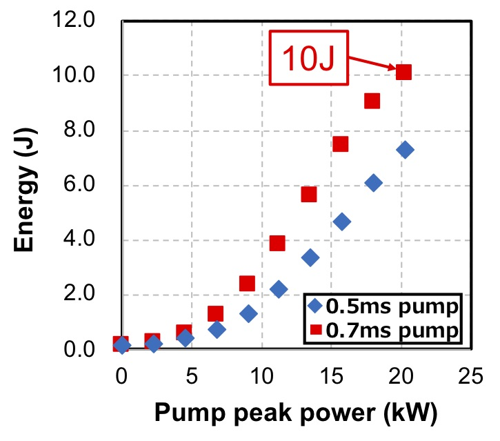 Amplified pulse energy with pump peak power at different pump duration of 0.5 ms (blue) and 0.7 ms (red).