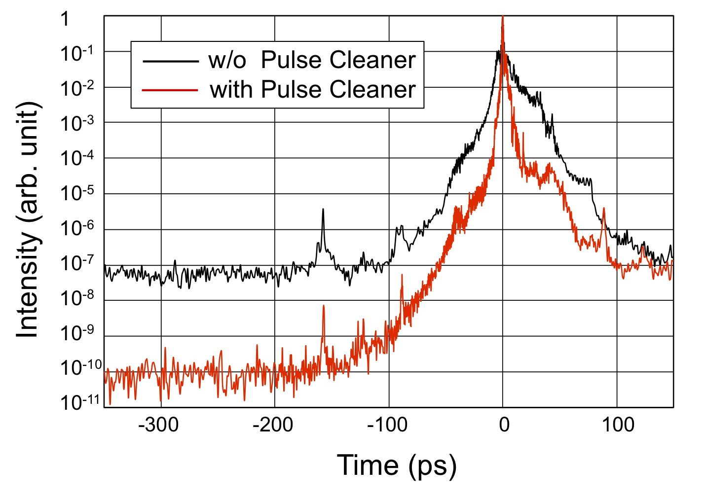 Temporal intensity of the compressed pulse with (red line) and without (black line) a pulse cleaner. The intensity contrast is limited to 1 x 10^10 due to the detector sensitivity