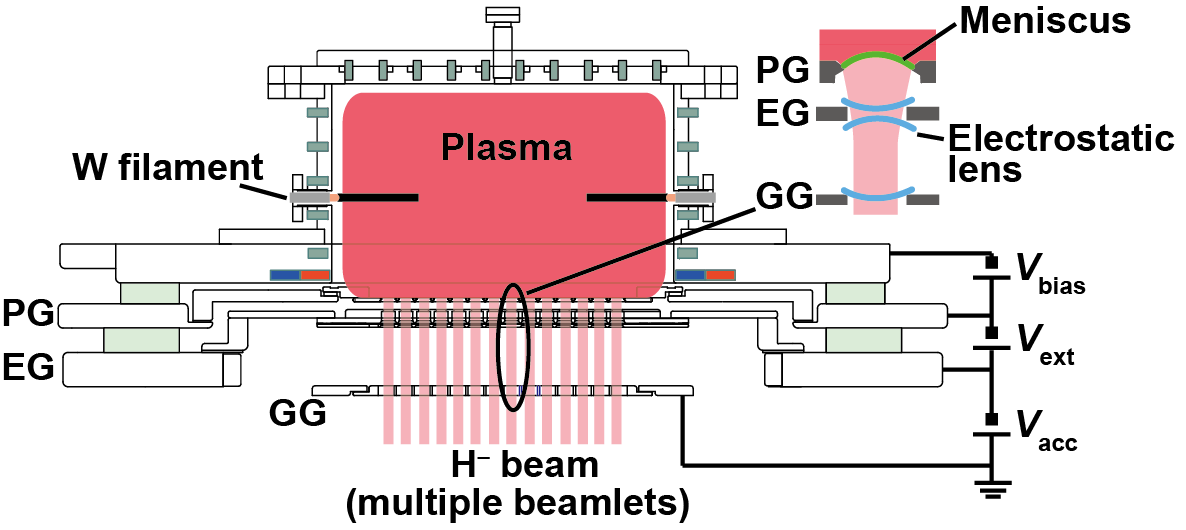 Schematic illustration of R&D negative ion source for LHD-NBI.