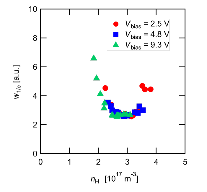Variations of 1/e-folding beamlet width as a function of negative ion density. The meniscus shape is determined by the negative ion density.