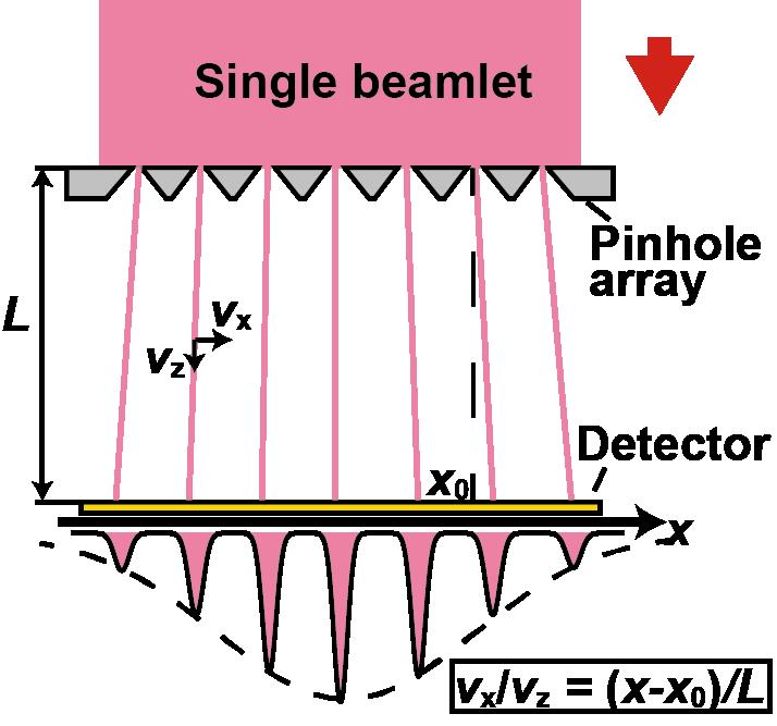 Schematic illustration of phase space analyzer.