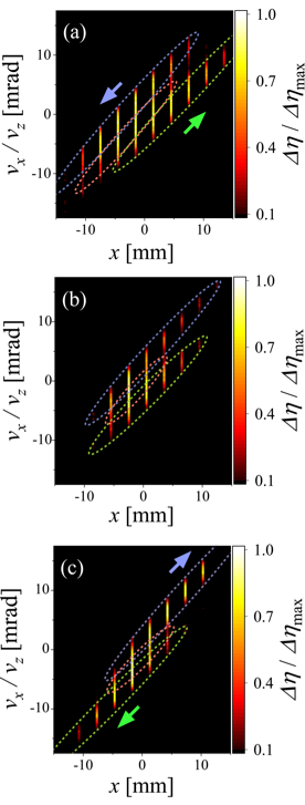 Phase space structure of single beamlet in horizontal axis. (a) $V_{acc}$/$V_{ext}$ = 13.6, (b) $V_{acc}$/$V_{ext}$ = 15.3 (optimum), and (c) $V_{acc}$/$V_{ext}$ = 17.1. The beamlet consists of multiple components, and variation of the distance between beam axis of each component characterizes the beam focusing.