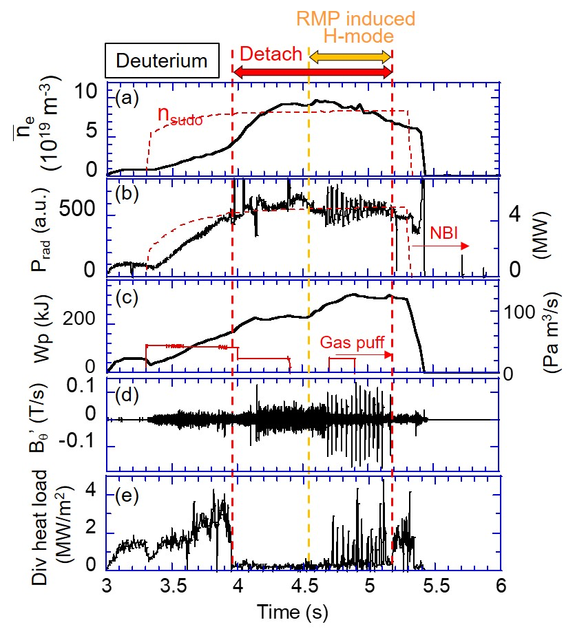 Time traces of (a) line averaged density, (b) radiated power and NBI power (c) plasma stored energy and gas puff rate (d) magnetic probe, and (e) divertor heat load. Deuterium plasma with RMP application.