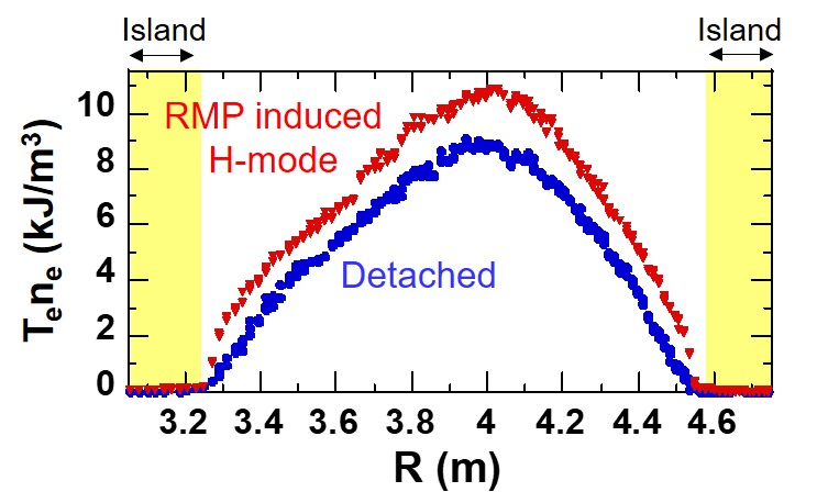 Radial profiles of edge plasma pressure in deuterium plasmas with RMP application, at detached phase (blue, 4.5 sec) and RMP induced H-mode phase (red, 5.1 sec), respectively. Edge magnetic island region is indicated with yellow color.