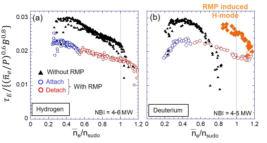 Energy confinement time scaled by gyro-Bohm dependence, $\tau_E / \tau_E^{GB}$. (a) hydrogen and (b) deuterium plasmas. The RMP induced H-mode phase during detachment is indicated by orange diamonds in deuterium.