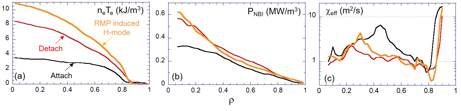 Radial profiles of (a) plasma pressure, (b) NBI heating deposition, and (c) heat transport coefficient $\chi_{eff}$. for attached (3.833 sec, black), detached (4.300 sec, red), and the RMP induced H-mode (4.900 sec, yellow) phases, respectively, in the deuterium plasma with RMP application.