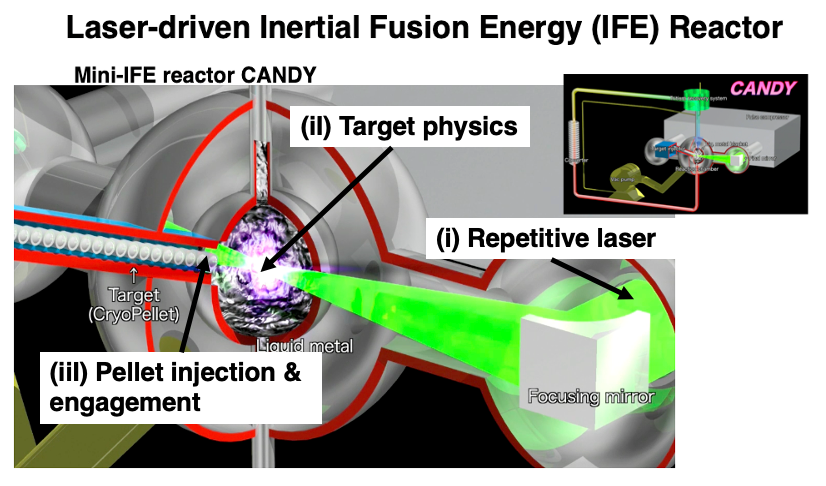 Concept of laser fusion mini-Reactor CANDY. Key issues include (i) Repetitive Laser, (ii) Target physics related to counter illumination fast ignition scheme and (iii) Pellet injection & engagement.