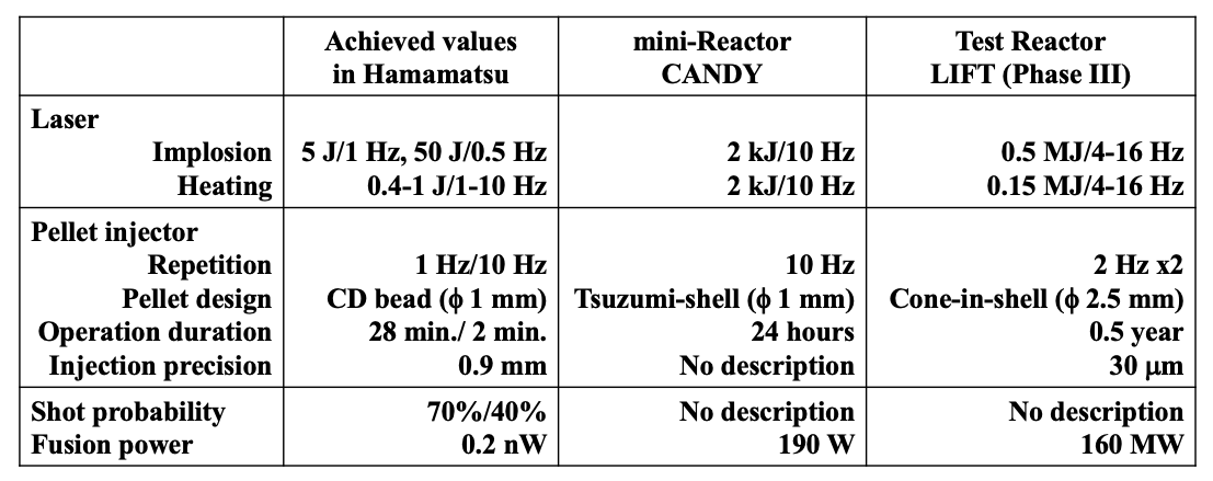 Specifications of achieved values in Hamamatsu for inertial fusion energy, designed values of laser fusion mini-Reactor CANDY (1) and inertial fusion Test Reactor LIFT (Phase-IIII) (9).