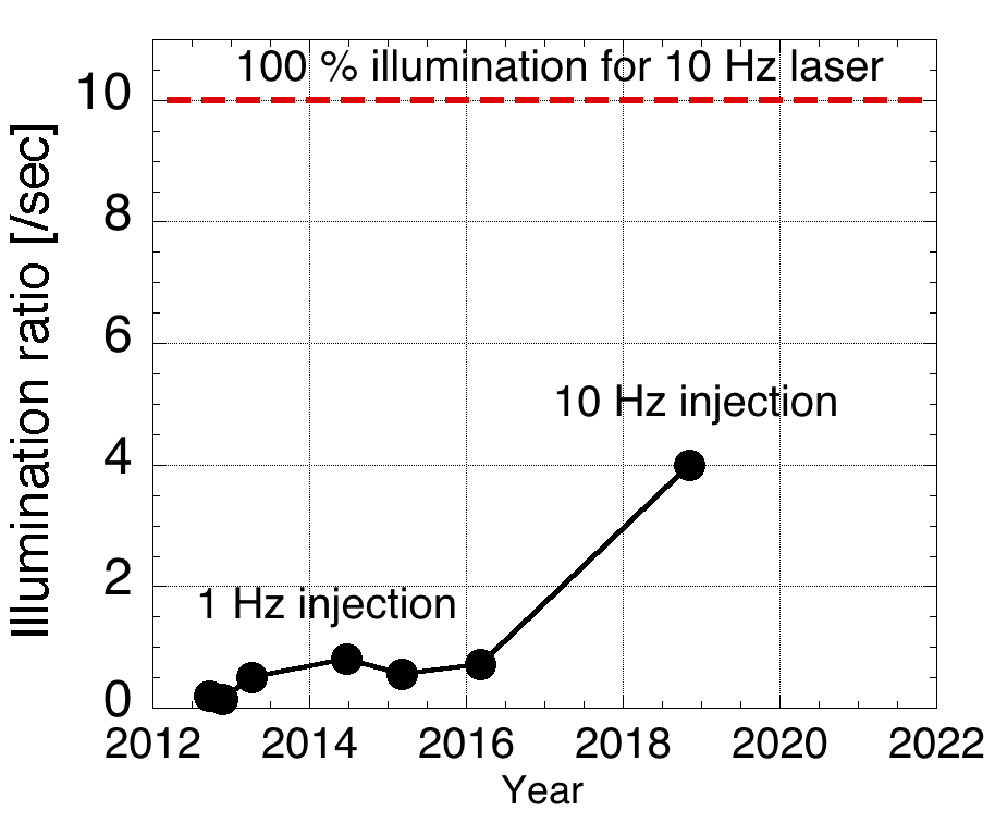 Experiment history of hit ratio per second for bead pellet injection & engagement system.