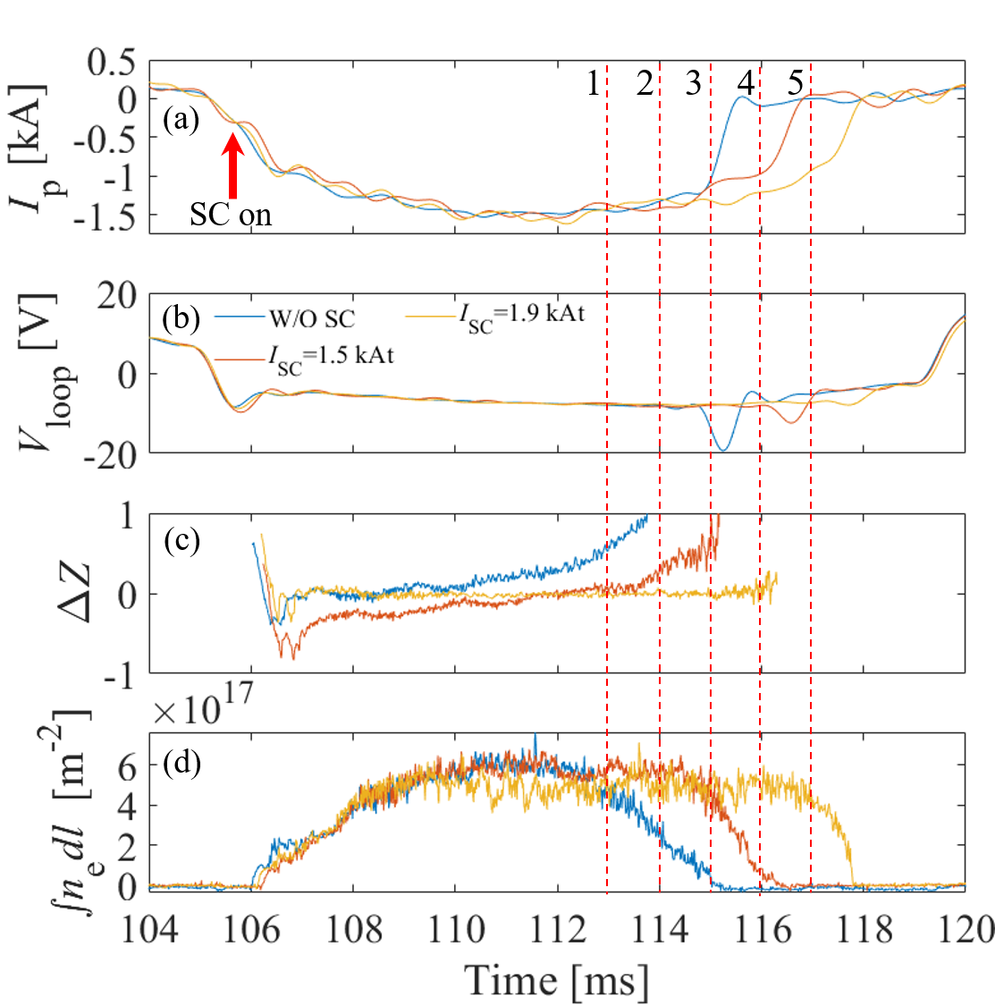 Plasma responses to $I_{\rm SC}$ (a) Plasma current. (b) Loop voltage. (c) Vertical position of the plasma normalized to a half of the limiter aperture. (d) Line integrated electron density whose optical path is on $Z=0$ in the major radial direction. The red dashed lines indicate the time slice of the camera images in Fig. 3.