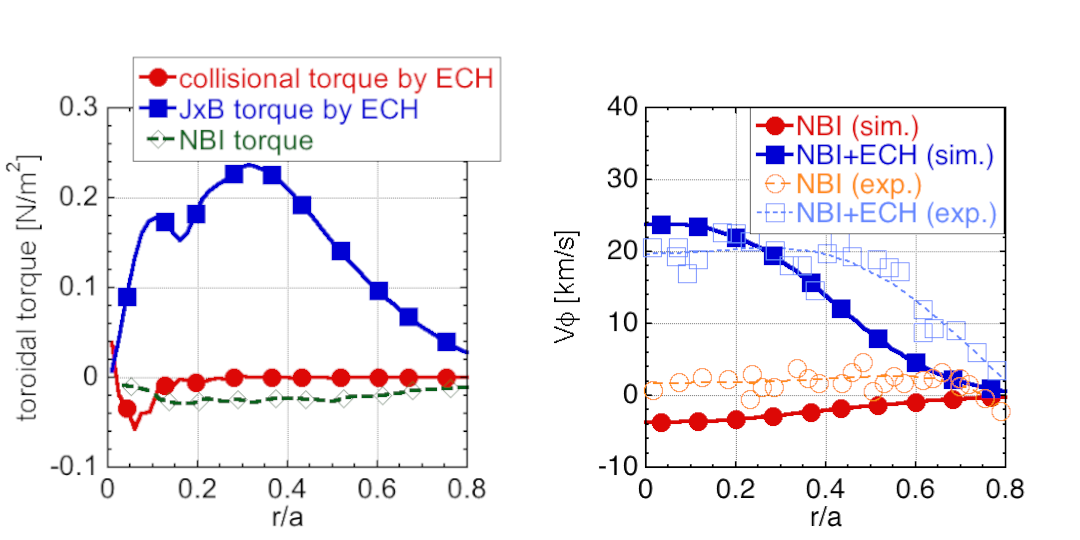 The toroidal torque by ECH and NBI in LHD (left) and the comparison of the mean flow velocity (right). The experimental one is averaged over flux surface.