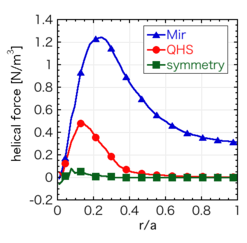 The total helical forces including $j_r\times B$ and collisional torques in three configurations.