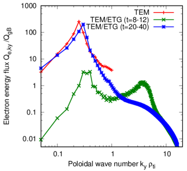Electron energy flux as a function of poloidal wavenumber. Green and blue lines are at early and final saturation phases of multi-scale TEM/ETG turbulence simulation. Red line plots a single-scale TEM turbulence simulation as a reference.