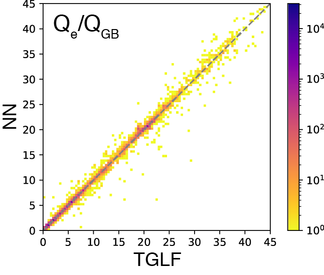 Regression histogram of electron heat flux in gyro-Bohm unit comparing outputs from TGLF and the optimized NN. The color bar explains the number of data included in each bin.