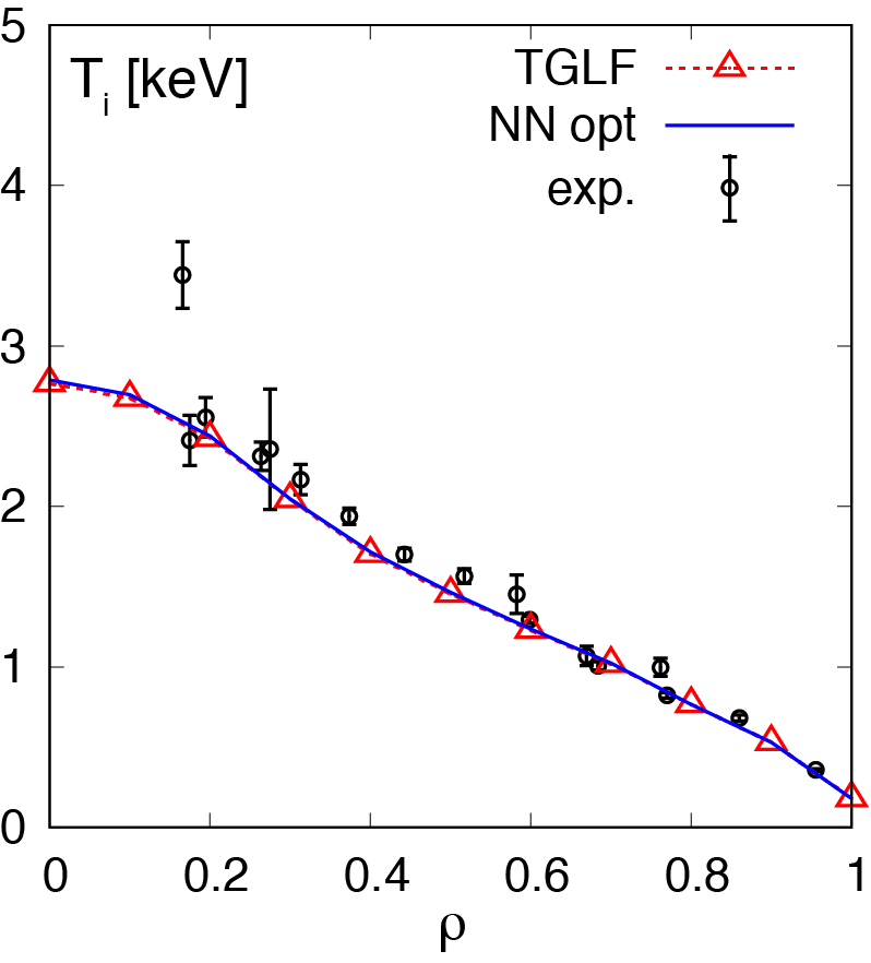 Ion temperature profiles: TGLF and the surrogate model predictions with GOTRESS and experimental observation.