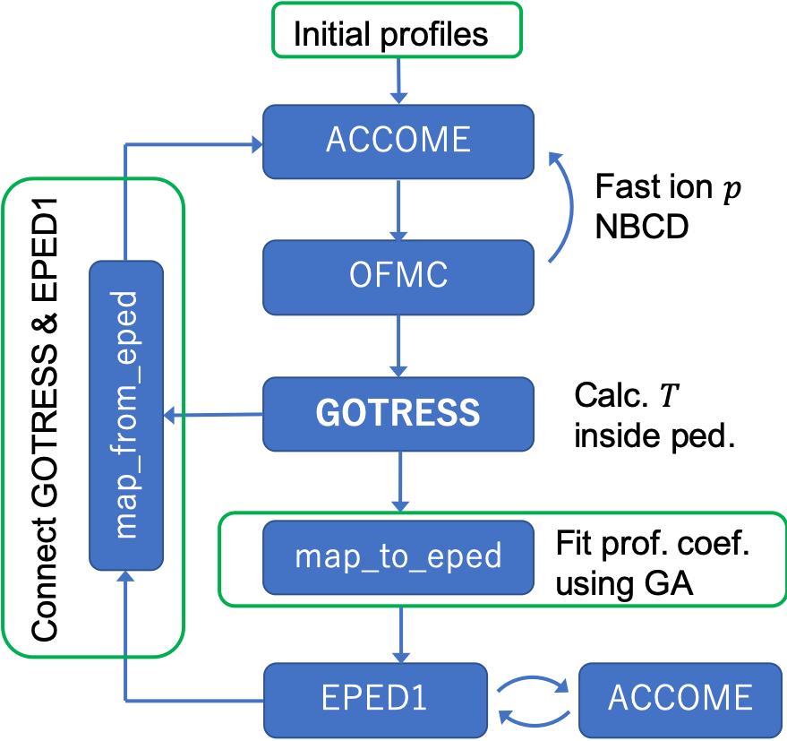 Flow chart of GOTRESS+ with EPED1.