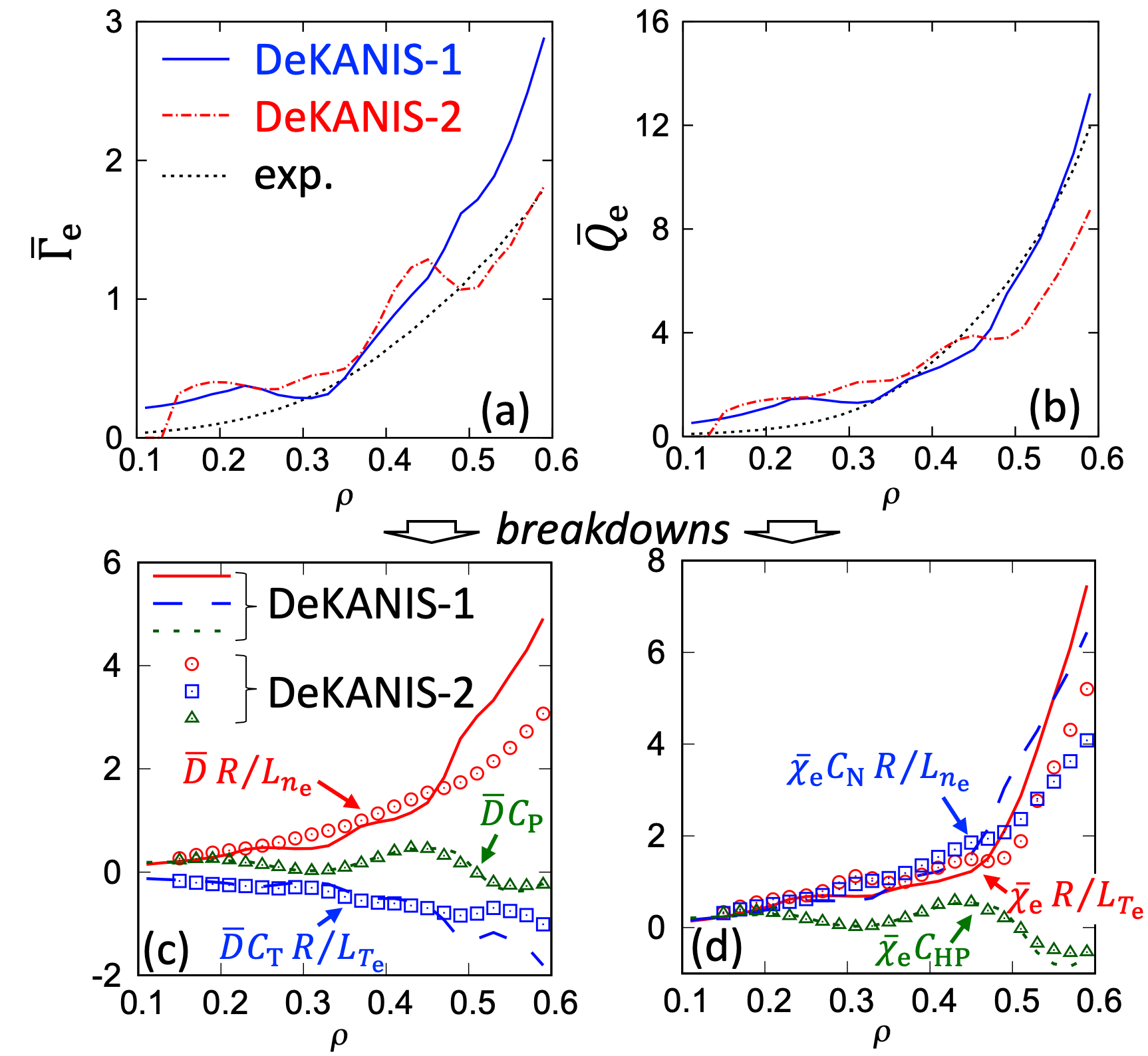 Examples of (a) $\bar{\Gamma}_\mathrm{e}$ and (b) $\bar{Q}_\mathrm{e}$, and (c), (d) their breakdowns predicted by DeKANIS-1 and -2 for a test data plasma as a function of the normalized minor radius $\rho$.