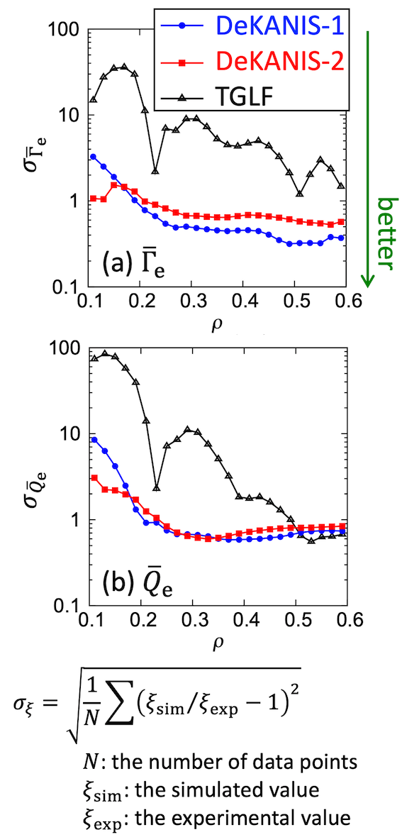 The root-mean-square errors $\sigma$ of (a) $\bar{\Gamma}_\mathrm{e}$ and (b) $\bar{Q}_\mathrm{e}$ predicted by DeKANIS-1 and -2 and TGLF for test data at each radial point.