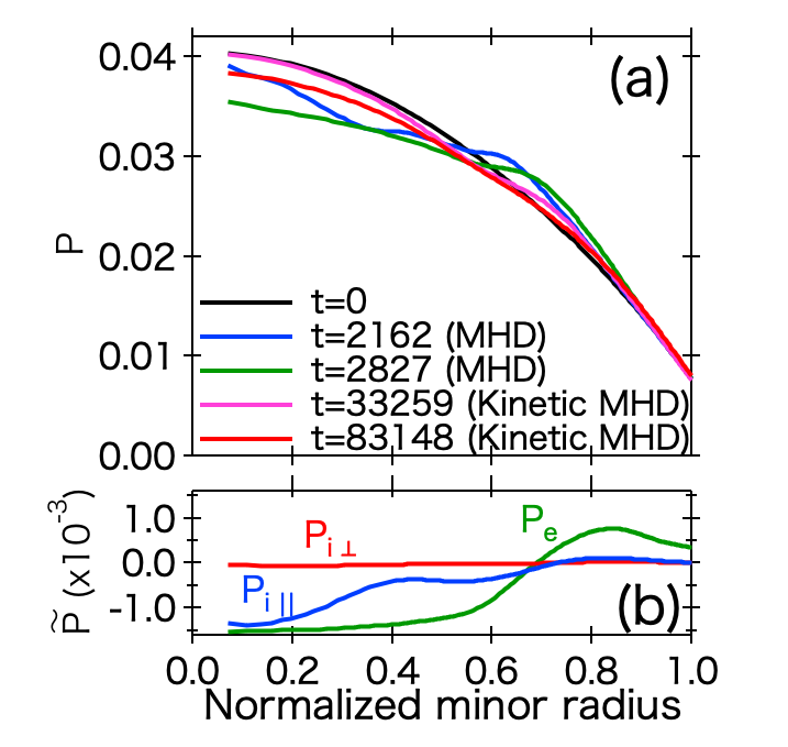 (a) Time evolution of the total pressure of the $(m,n)=(0,0)$ mode. (b) Radial profile of the perturbed pressure of the $(m,n)=(0,0)$ mode at $t=83148\tau_a$ for the kinetic MHD model.