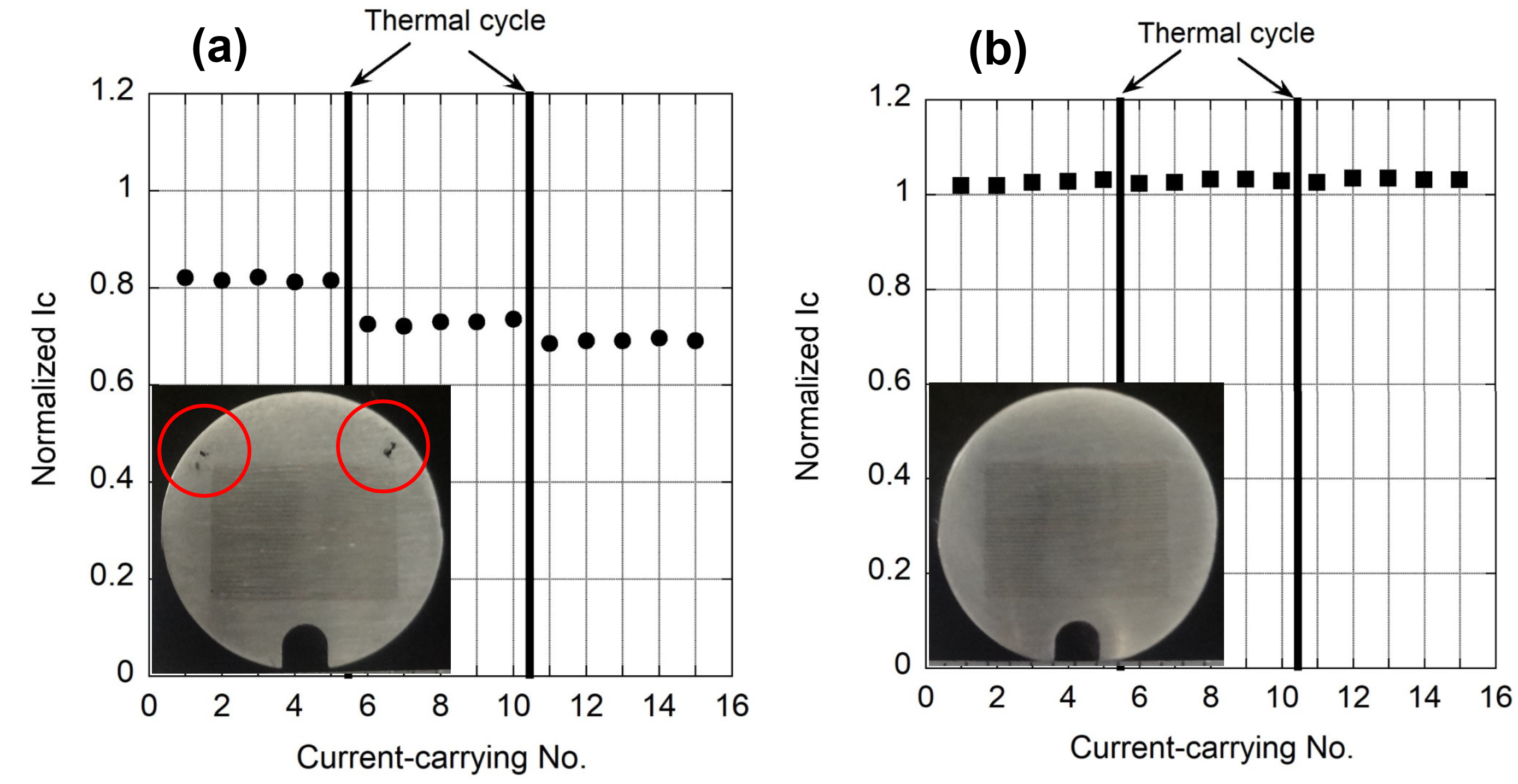 Dependence of the measured critical current (normalized by the expected value from the single-tape property) of the FAIR conductor on the current-carrying number (up to 15 times including 2 thermal cycles) for (a) before and (b) after an optimization of the fabrication process. The tested conductor samples used limited number of REBCO tapes compared to the final specification. Photos of the cross-section of the conductor are also shown for each case. Note that cracks observed at two locations (indicated by circles) above the REBCO tape stack in the aluminium-alloy jacket in (a) disappeared in (b).