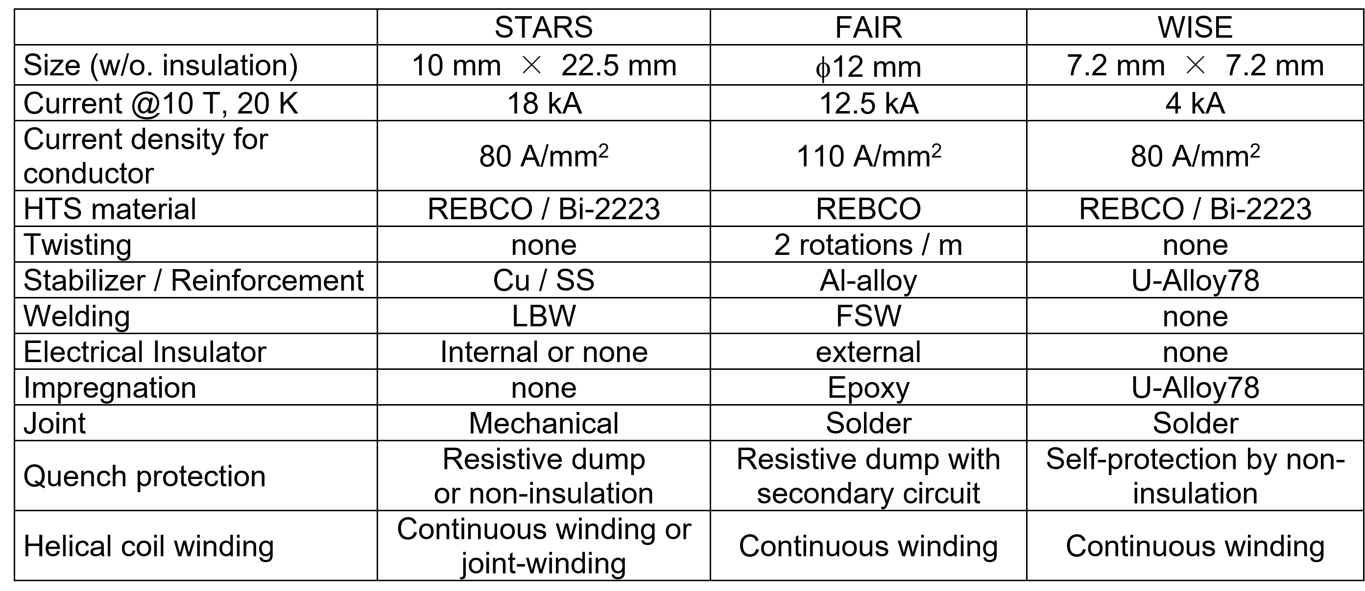 Table 1. Major specifications of the three types of HTS conductors.
